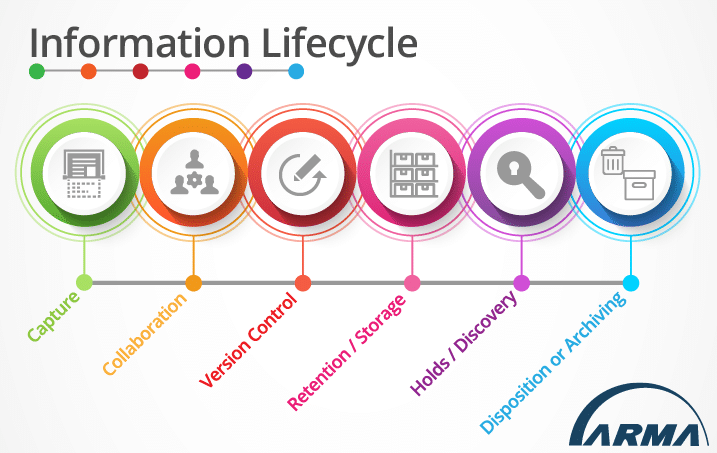 Information Lifecycle as provided by ARMA